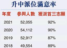 香港升中派位首志愿满意率达81%,15年新高!
